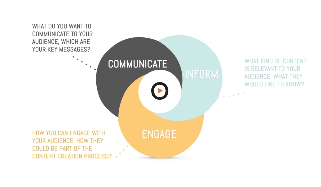 Communicate, Inform and Engage with target audience